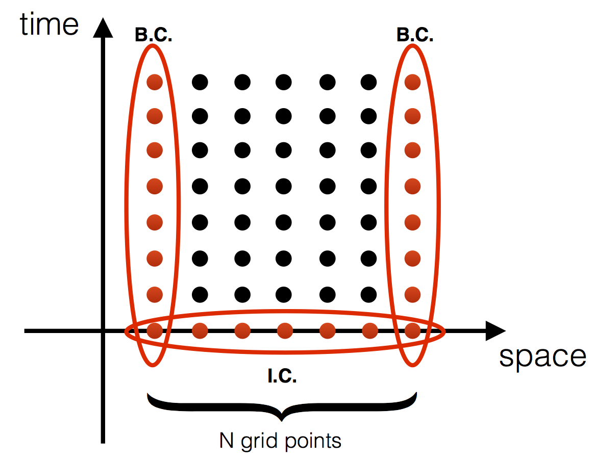 Explicit solution of 1D parabolic PDE | Marginalia