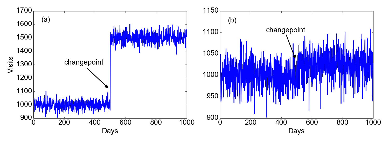 Changepoint Detection  Part I - A Frequentist Approach
