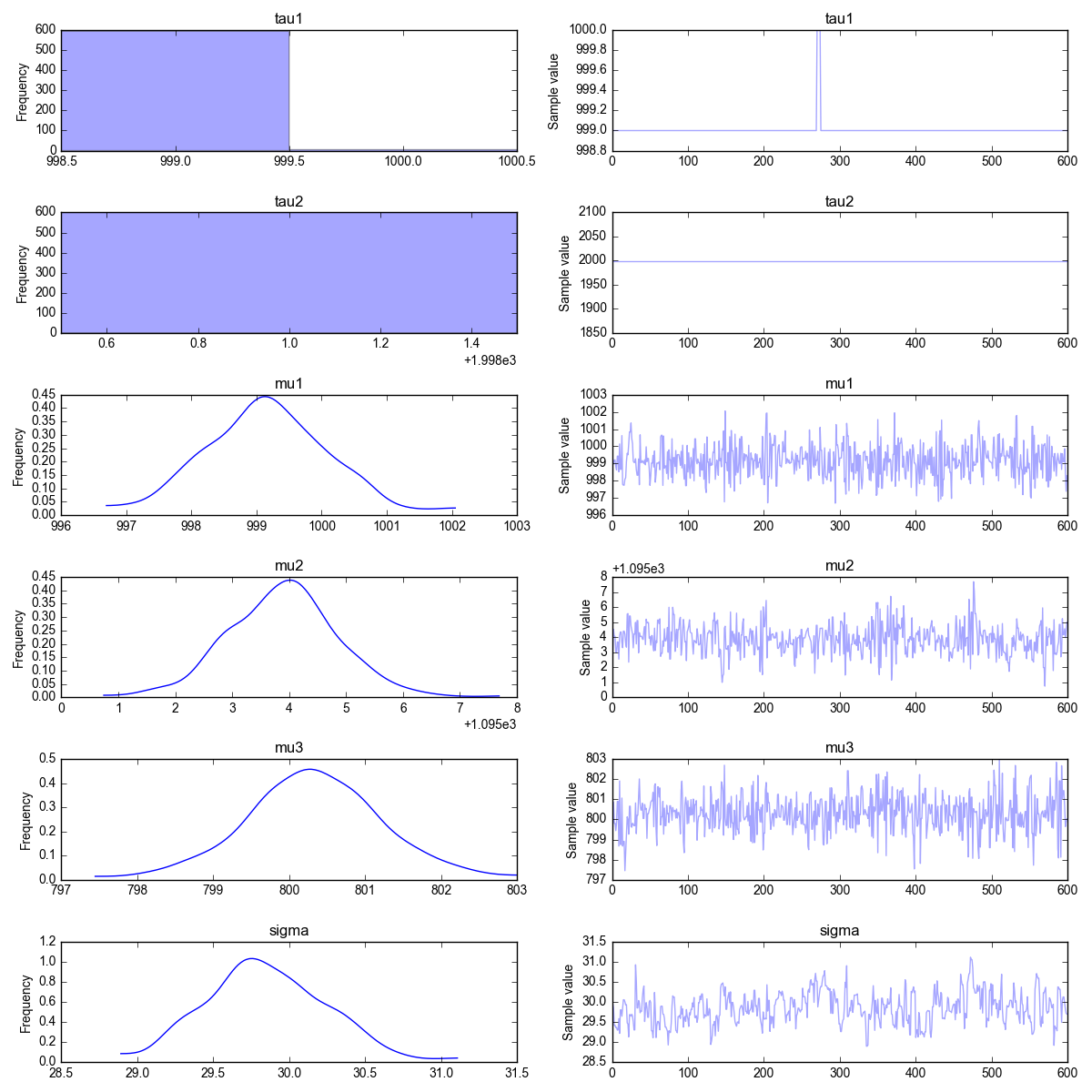 Changepoint Detection  Part II - A Bayesian Approach