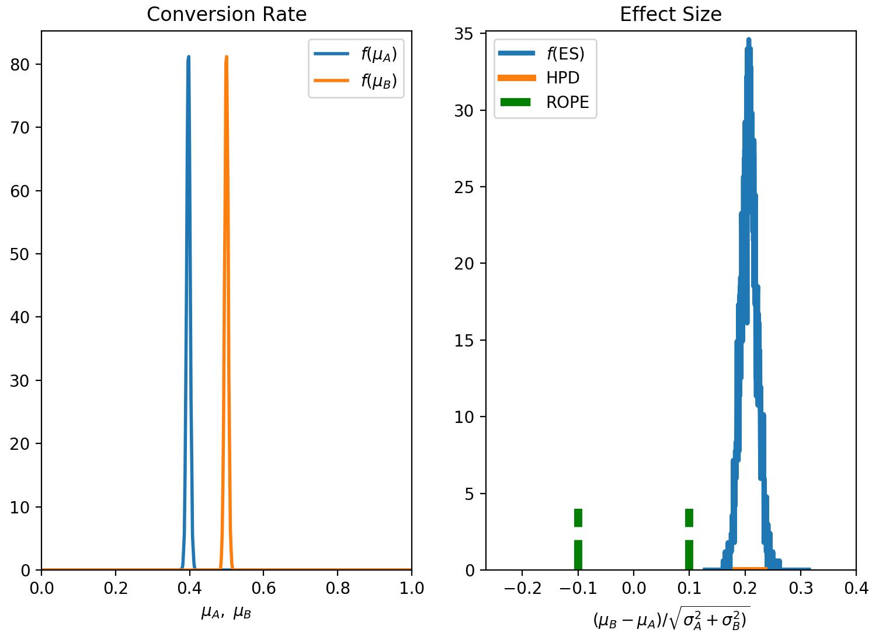 Bayesian A/B Testing: a step-by-step guide | Marginalia