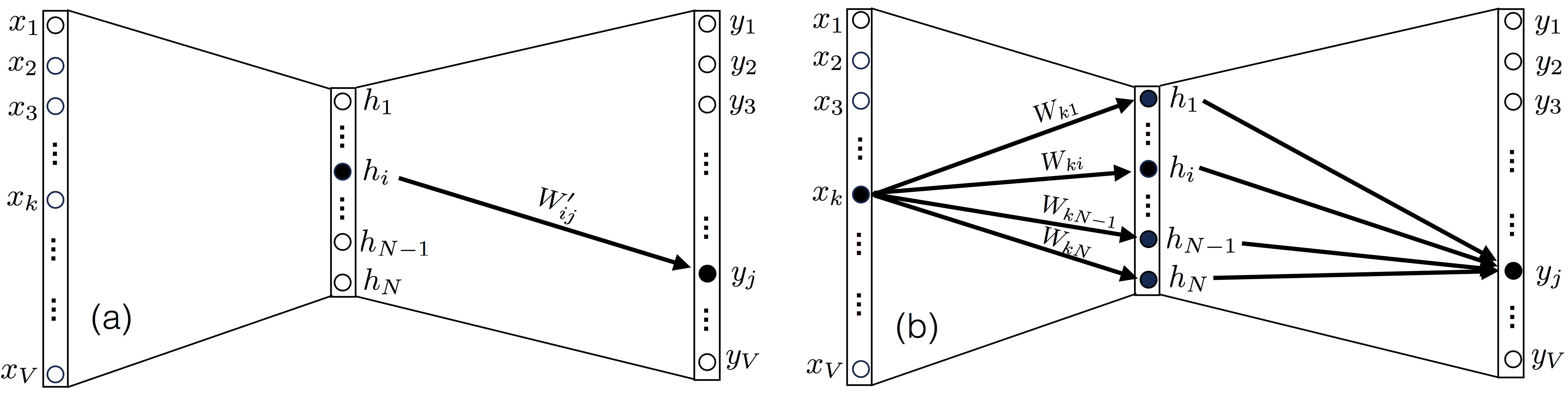 The backpropagation algorithm for Word2Vec | Marginalia